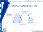 Performance of diverse teams